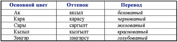 Цвета и оттенки по-татарски
